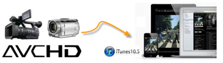 import mts files to itunes 105